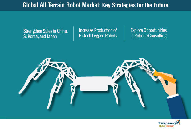 all terrain robot market key strategies for the future