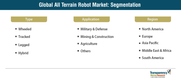 all terrain robot market segmentation