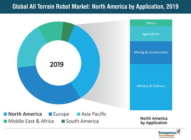 all terrain robot market