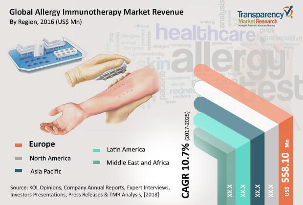 allergy-immunotherapy-market.jpg