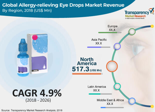 Allergy relieving Eye Drops  Market Insights, Trends & Growth Outlook