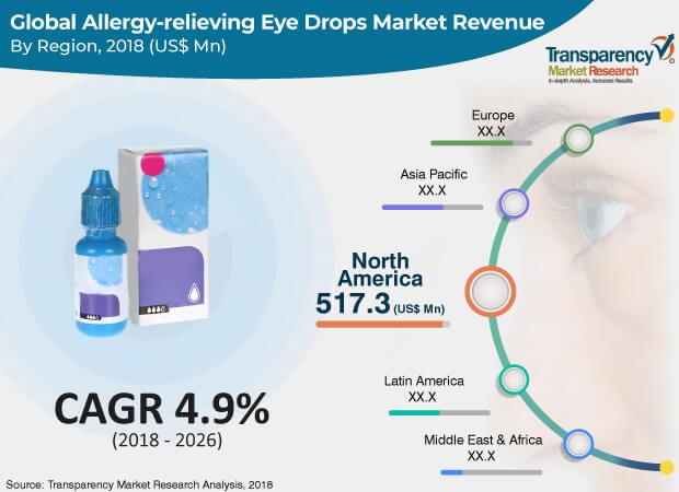 allergy-relieving-eye-drops-market.jpg