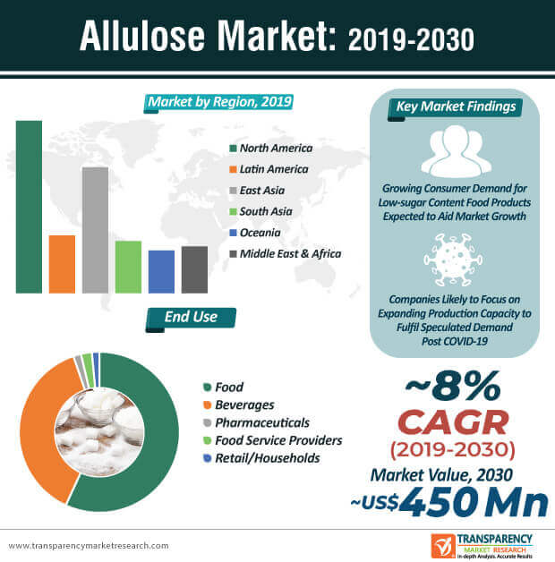 Allulose  Market Insights, Trends & Growth Outlook