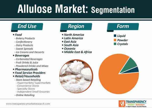 allulose market segmentation