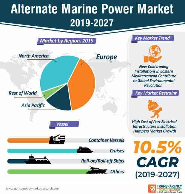 Alternate Marine Power  Market Insights, Trends & Growth Outlook