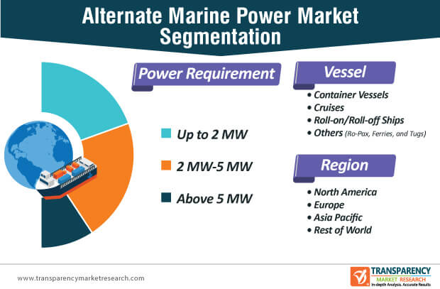alternate marine power parket segmentation