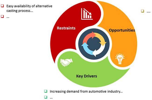 aluminum die casting machinery market