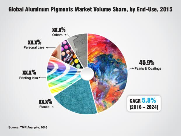 aluminum-pigments-market