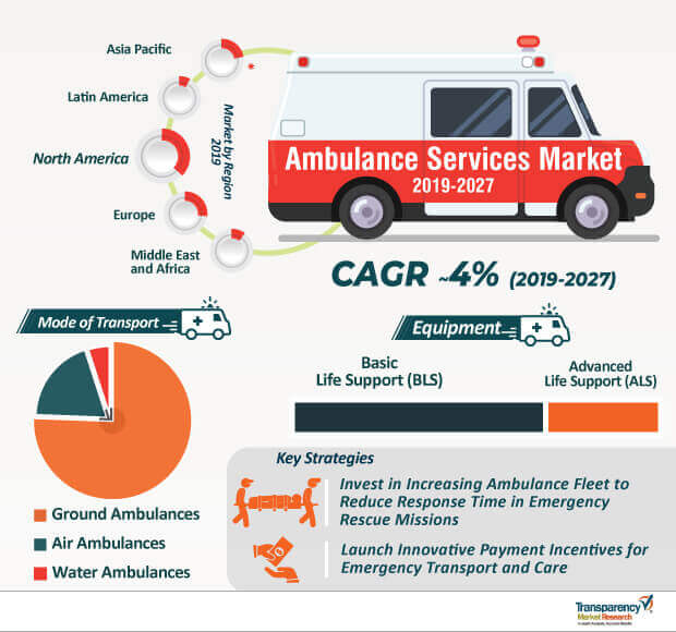 ambulance services market infographic