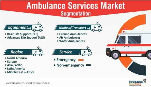 ambulance services market segmentation