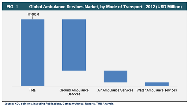 ambulance-services-market