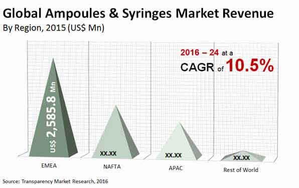 ampoules syringes market
