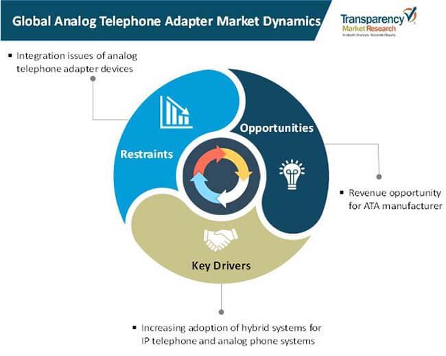 analog telephone adapter market 1