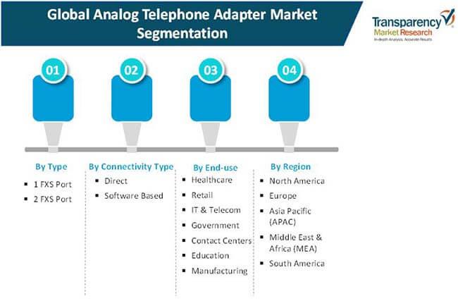 analog telephone adapter market 2