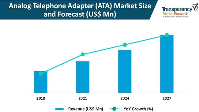 analog telephone adapter market