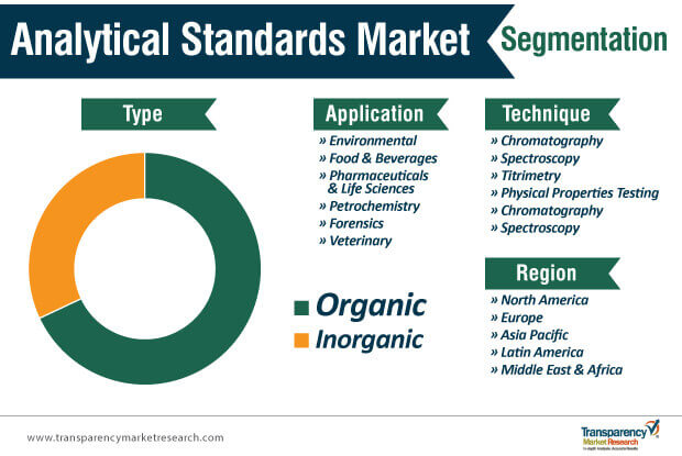 analytical standards market segmentation