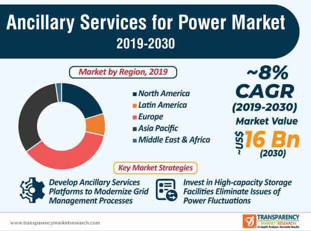 ancillary services power market infographic