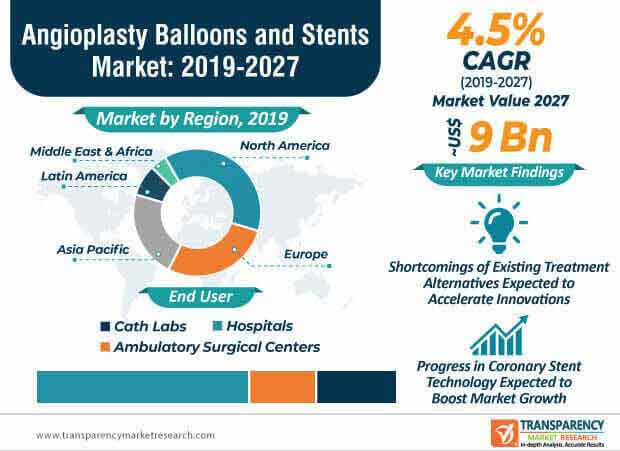 Angioplasty Balloons & Stents  Market Insights, Trends & Growth Outlook