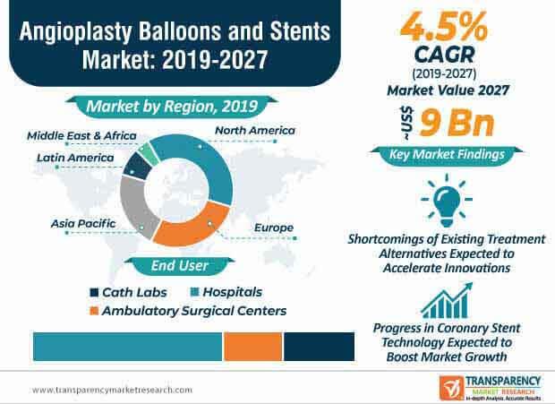 angioplasty balloons market infographic