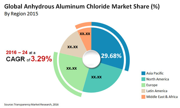 anhydrous aluminum chloride market