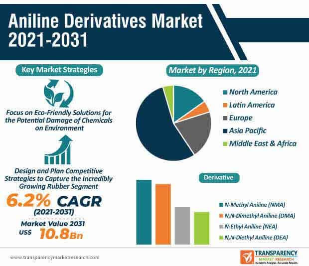 aniline derivatives market infographic