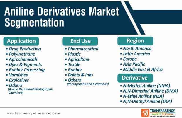 aniline derivatives market segmentation