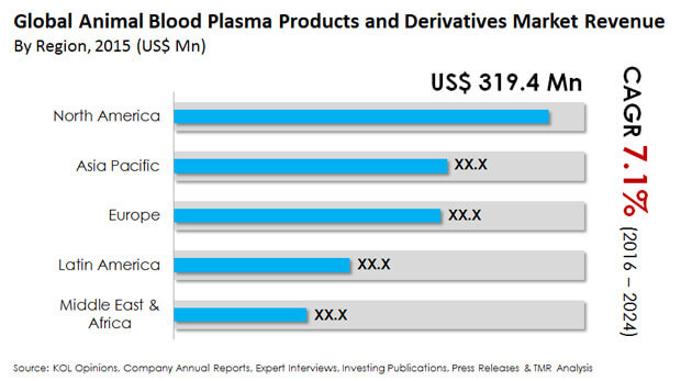 animal blood plasma products derivatives market
