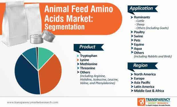 animal feed amino acids market segmentation