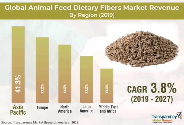 animal feed dietary fibers market
