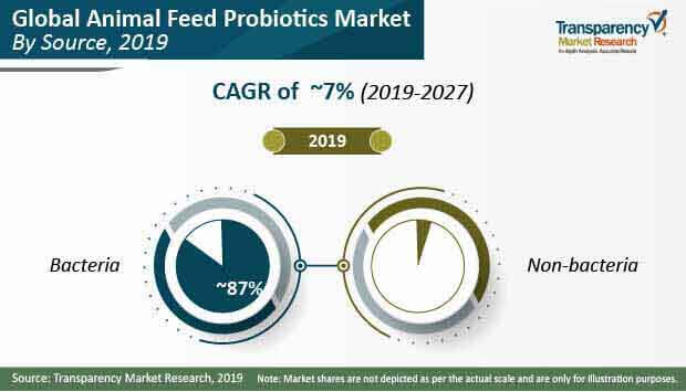 animal feed probiotics market source