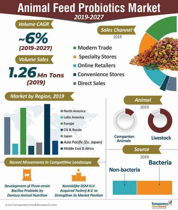 animal feed probiotics market