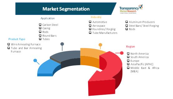 annealing furnaces market 2