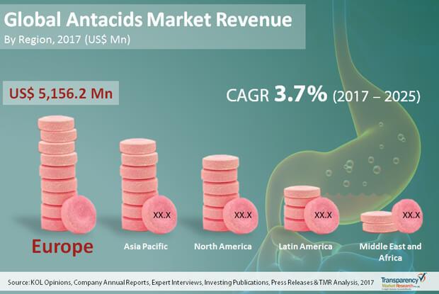 antacids market