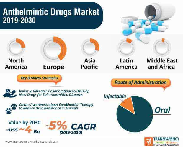 anthelmintic drugs market infographic