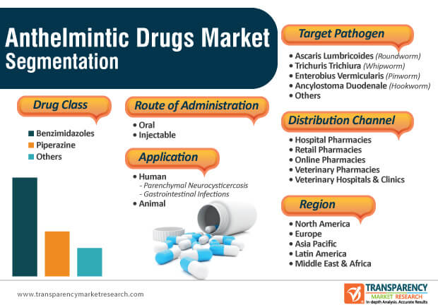 anthelmintic drugs market segmentation