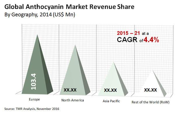 anthocyanin market