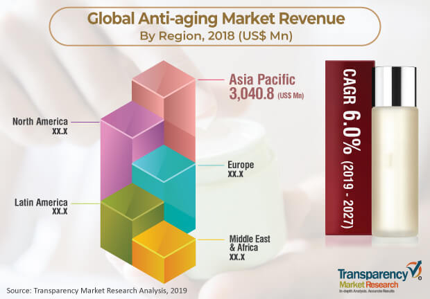 anti aging anti wrinkle products market