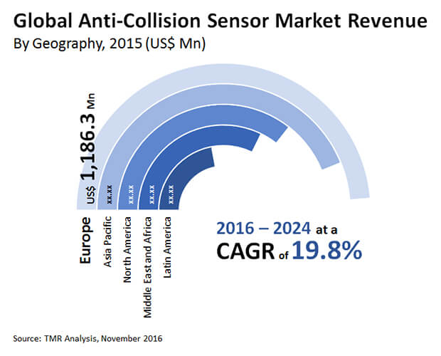 anti collision sensor market