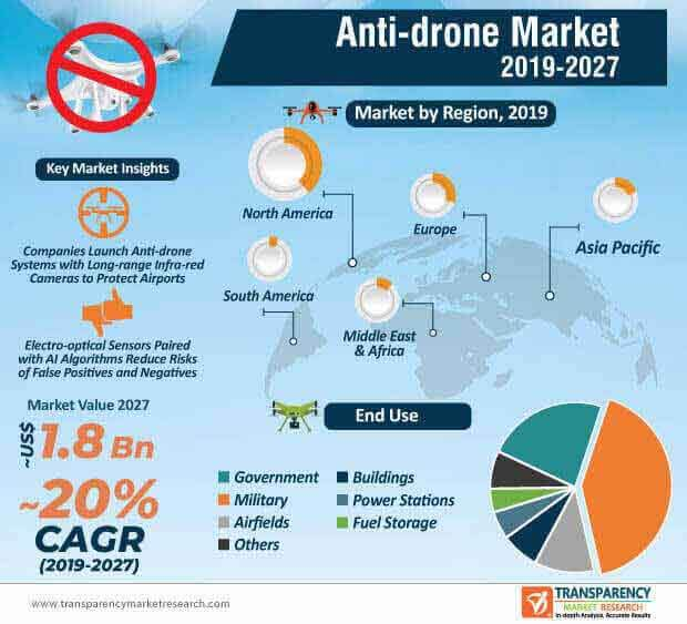 anti drone market infographic