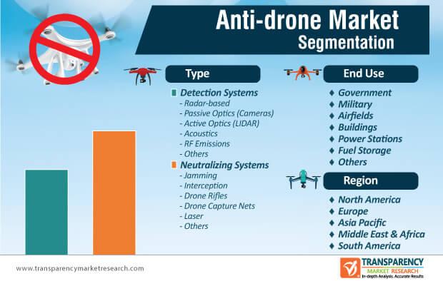 anti drone market segmentation