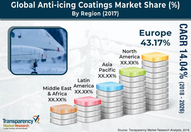 anti icing coating market