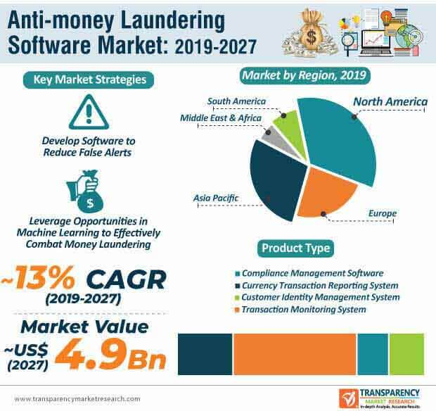 anti money laundering software market infographic