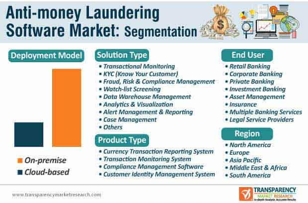 anti money laundering software market segmentation