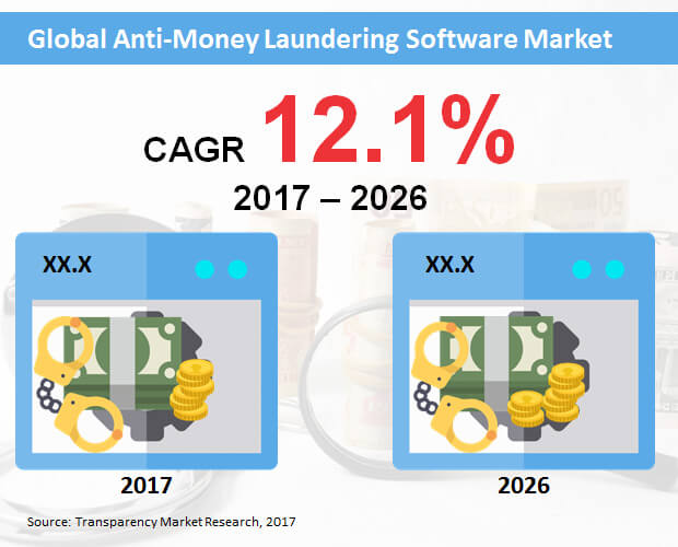 anti money laundering software market