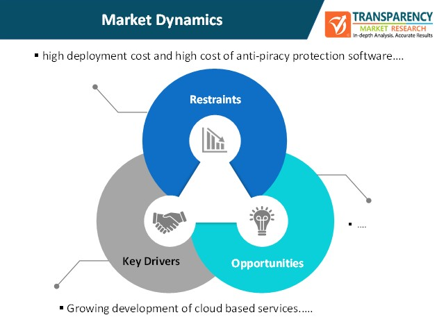 anti piracy protection market dynamics