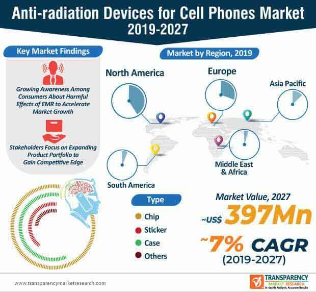 anti radiation devices for cell phones market infographic