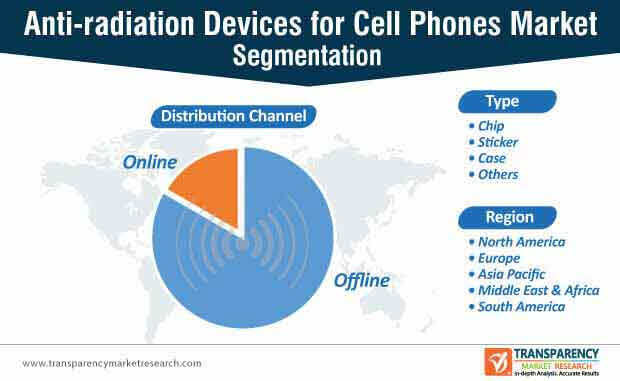 anti radiation devices for cell phones market segmentation