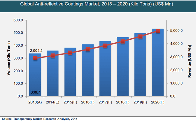 global anti reflective coatings market to be valued at