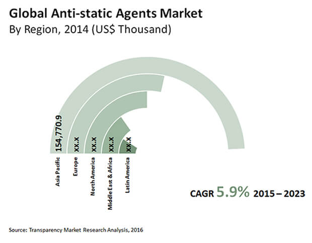 anti-static-agents-market""