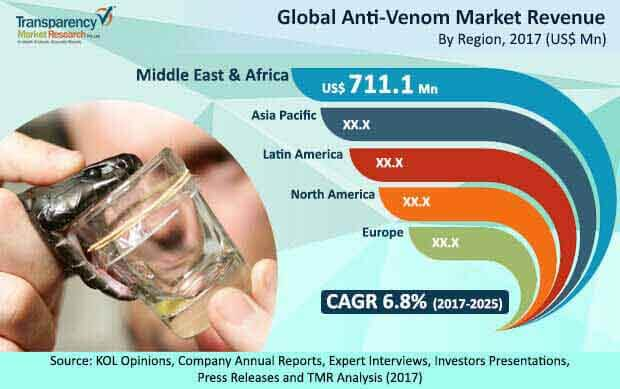 anti venom market